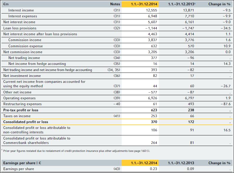 Coba, annual, report, 2014, income statement