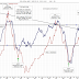 Konjunkturbarometern fortsätter falla