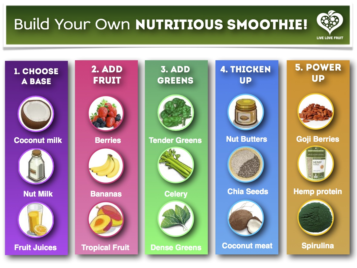 ... smoothie. I use this as a main basis for most of my smoothie recipes