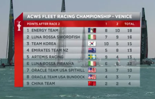 photo of scoreboard - ACWSVenice after Day 1