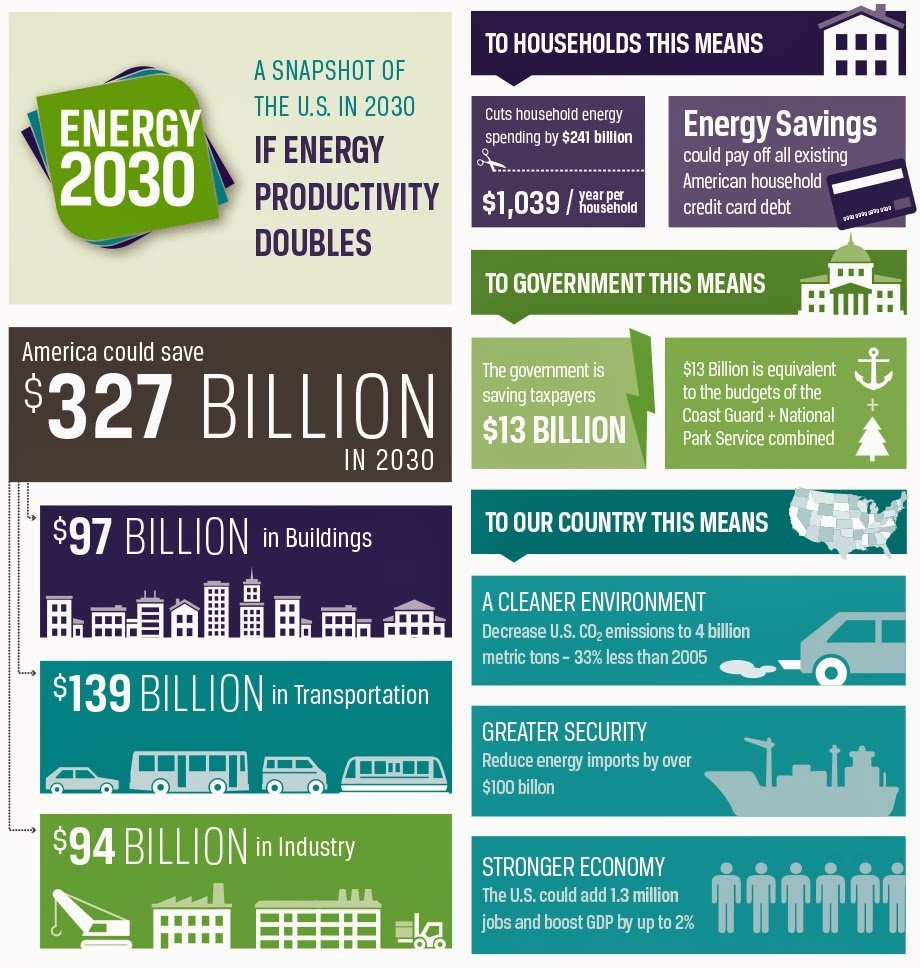 The Green Market Oracle Infographic Us Energy 2030