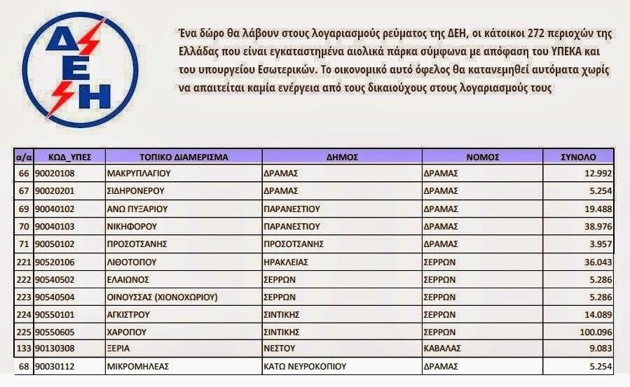 Οι περιοχές των Νομών Δράμας - Καβάλας και Σερρών που θα λάβουν «δώρο» στους επόμενους λογαριασμούς της ΔΕΗ - www.proklitiko.gr