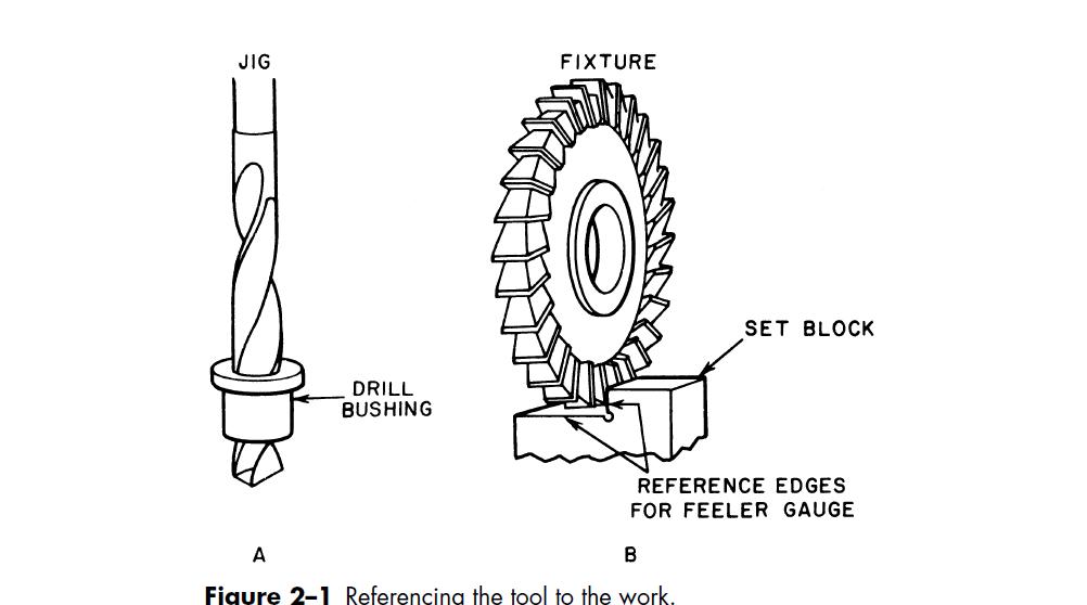 Jigs and Fixtures ( chi tiết dẫn hướng và định vị,kẹp chặt): 2 ...