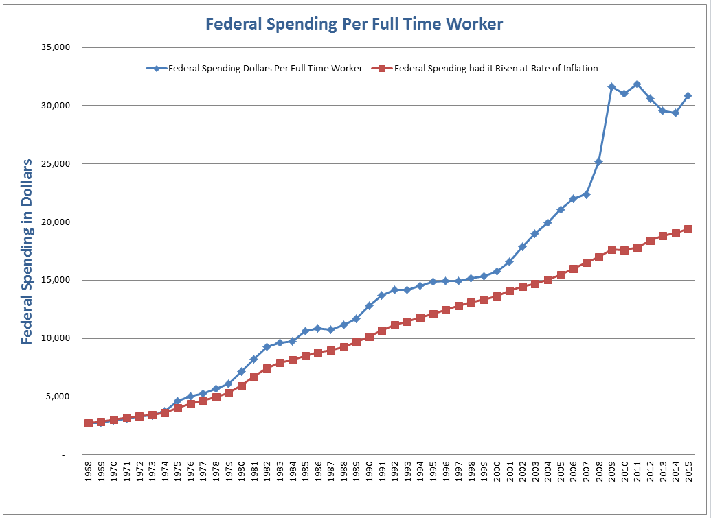 an analysis of federal spending grows and tax collections in world war i As for how much taxes would be cut, the committee for a responsible federal budget (crfb) has very roughly estimated from the white house's rough outline for tax reform that the federal government's total tax revenue over the 10 years from 2018 through 2027 would be $55 trillion less than what the congressional budget office currently projects.