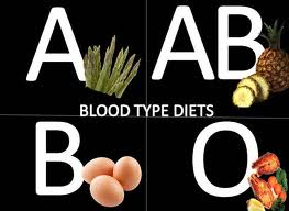 Intresting information for Blood Type Diets.