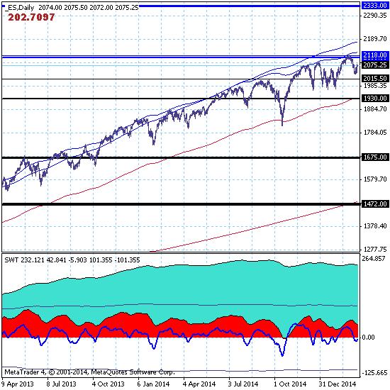 S&P500 - Рынок расширил коррекционный диапазон вверх