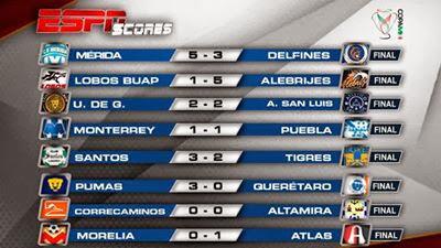 Resultados Copa MX Jornada 6