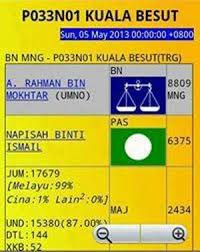 PRK Kuala Besut: Tedi ramal BN menang mudah.
