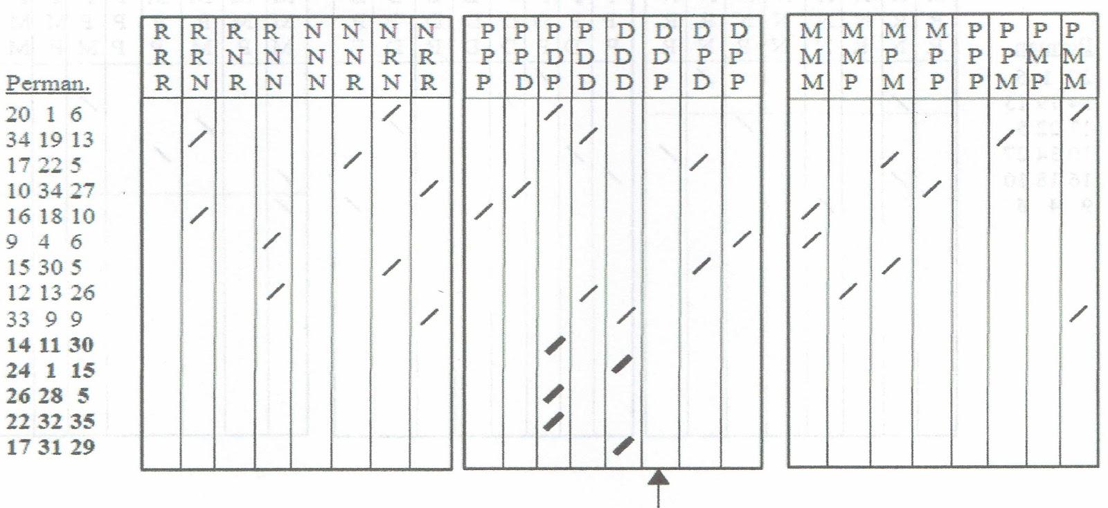 Roulette martingale sistemi