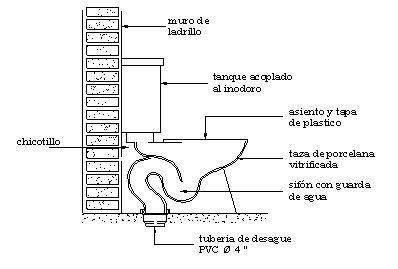 Plomeria octubre 2012 for Como instalar un inodoro con salida vertical