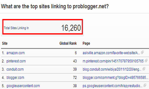 Top Backlinks Checker Tools of 2013