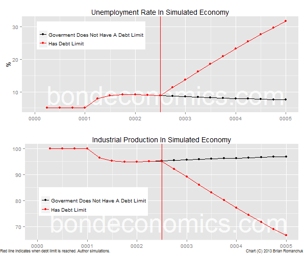 Chart: Simulated Industrial Production And Unemployment Rate