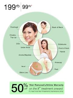 Harga Paket Penghilang Bulu Halus Klinik Kecantikan Zap