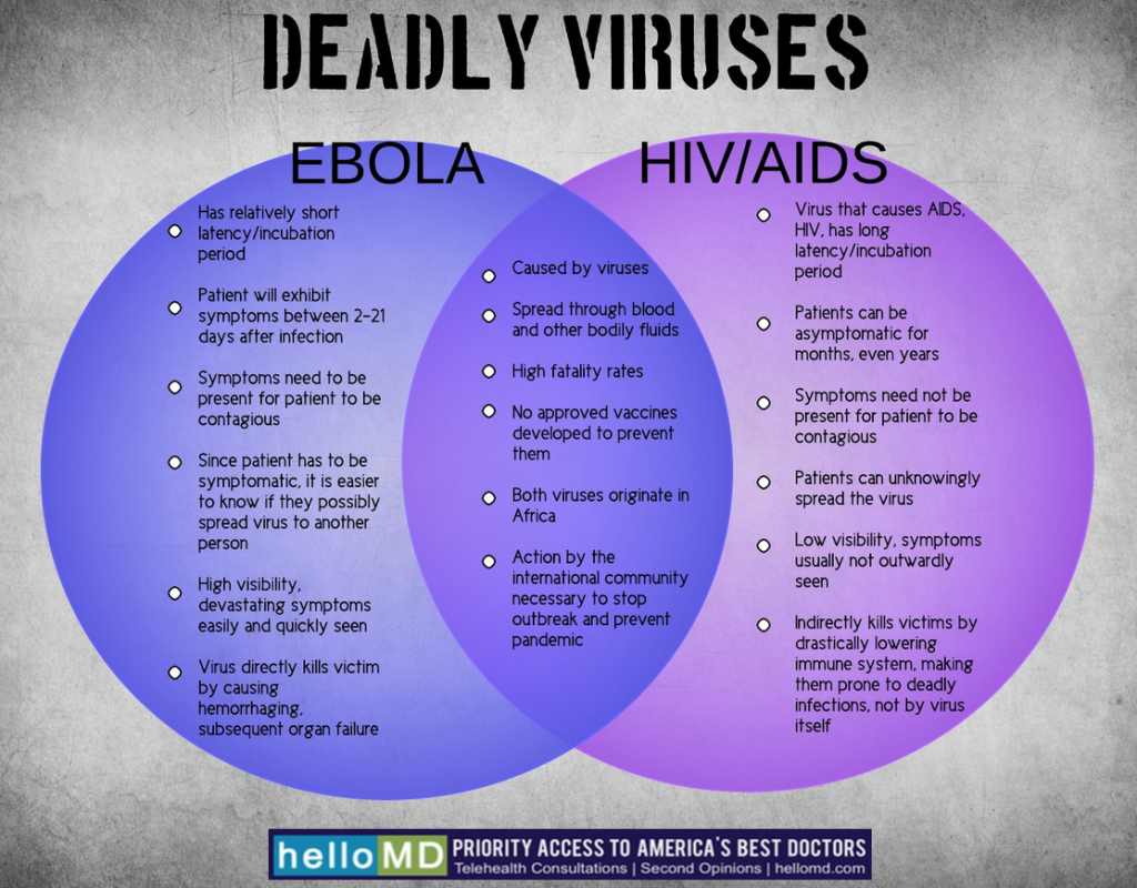 a comparison of the similarities and differences between hiv and ebola The difference between between hiv and aids is actually quite straightforward hiv is a virus aids is a definitionyou can not have aids without being infected with hiv however, people can live long, healthy lives with hiv without ever developing ai.