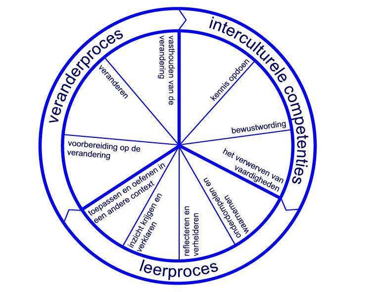Rob Segers  Interculturele Competenties