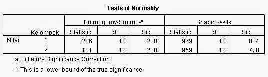 Normalitas Independen T Test