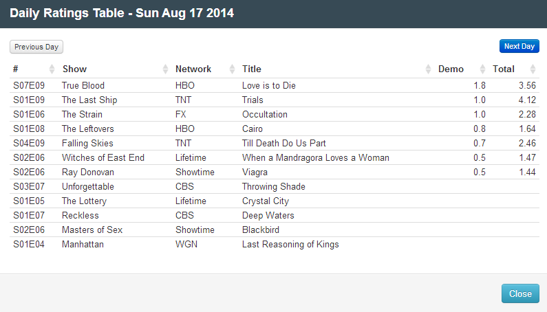 Final Adjusted TV Ratings for Sunday 17th August 2014