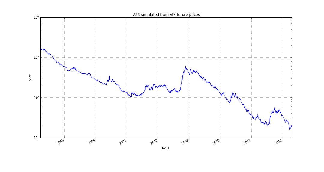 Vxx options trading