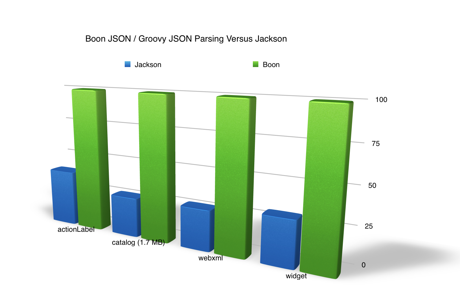 Sleepless dev new json serialization benchmark comparing boon gson boon json parser and the new groovy 23 json parser are faster than jackson they are faster with inputstream reader reading files byte and char and baditri Images