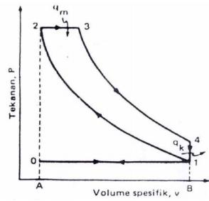Siklus diesel tekanan tetap kumpulan materi tentang termodinamika gambar 21 siklus diesel diagram p v proses dari siklus tersebut yaitu 0 1 langkah hisap pada p c isobarik 1 2 langkah kompresi p bertambah ccuart Images
