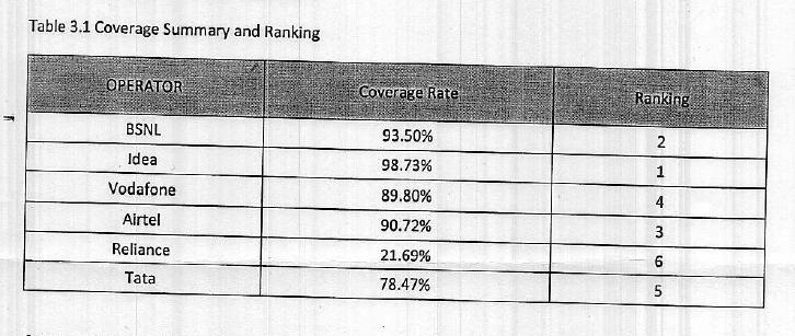 Key Insights: TRAI Drive Test Results of Surat-2