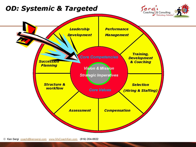 Business operational plan