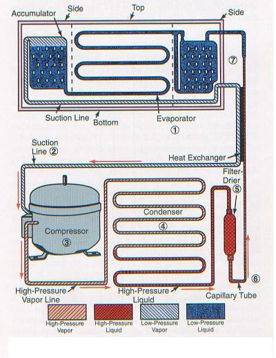 Diagram pemipaan refrigerator 1 pintu tptu kursus service gambar diagram pemipaan dan kelistrikan dari refrigerator 1 pintu asfbconference2016 Images