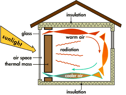 Text Box: Diagram of a thermal massconsumerenergycenter.org