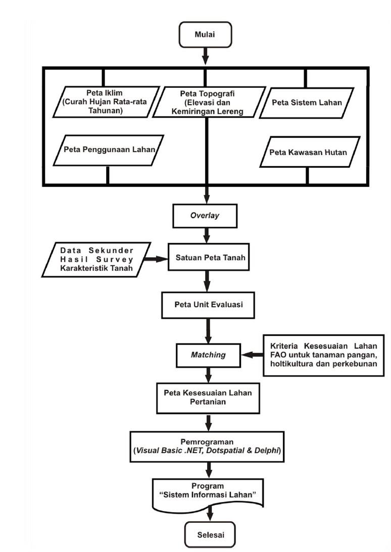 Contoh bab iii metodologi skripsi geofisika jurusan fisika gudang gambar 32 bagan alir penelitian analisis kebijakan optimalisasi potensi sumber daya lahan berbasis sistem informasi geografis ccuart Gallery