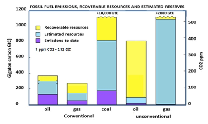 Ceosuper july 2013 figure 4 estimates of fossil fuel resources and equivalent atmospheric co2 levels including 1 emissions to date 2 estimated reserves ccuart Image collections