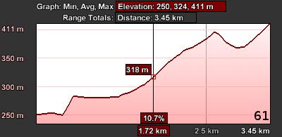 Staza 61 - grafikon visine