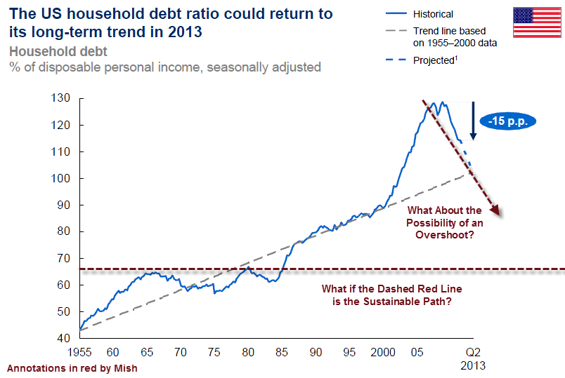 Debt%2BDeleveraging%2B4 ILLUSION OF RECOVERY FEELINGS VERSUS FACTS