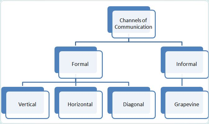 walmart formal and informal hierarchy System basics organizational systems include people, processes, formal and informal rules and other elements that create a hierarchy for structure and communication.