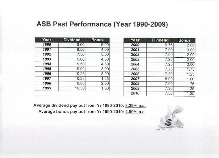 Dividen ASB dari tahun 1990-2009
