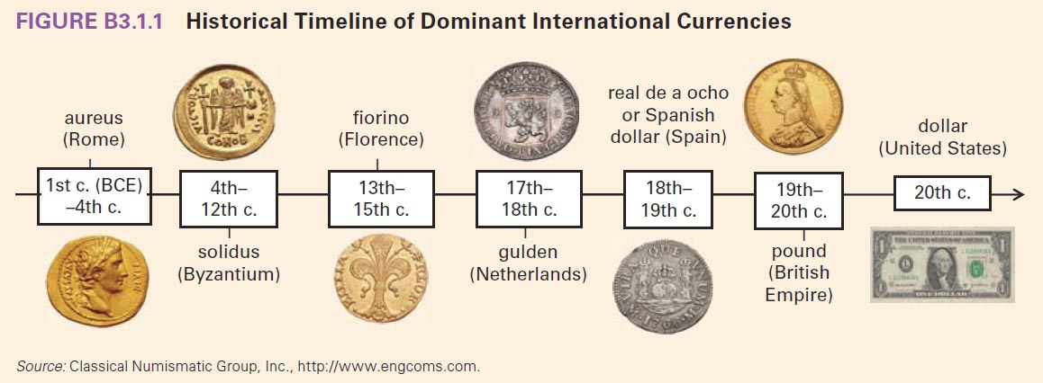 origin of money Early in pre-history, people made a fundamental shift in what they chose to use for proto-money.