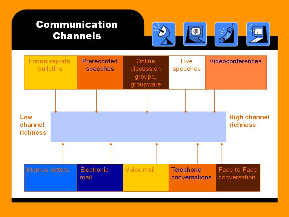 the eight major modes of communication Workplace communication kristina l guo, phd and communication 8 communication is a major challenge for.