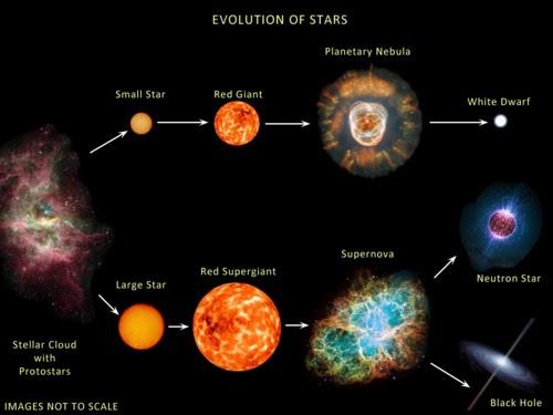 evolusi lubang hitam