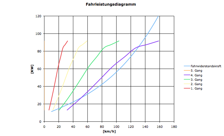 Fahrleistungsdiagramm wie oben 3 steigung simuliert