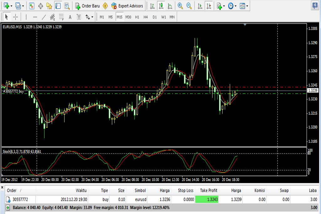 Apakah trading forex menjanjikan