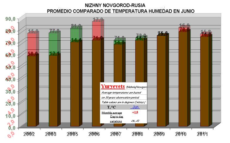 La becada digital condiciones meteo de cr a 2011 en - Humedad relativa espana ...