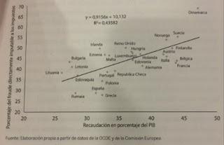 Recaudación en porcentaje del PIB