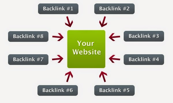 Backlinks for Blogger