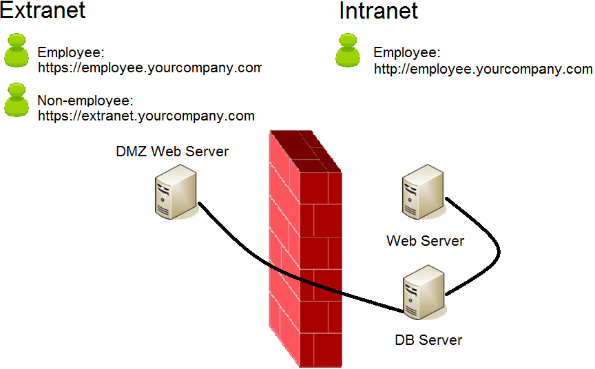 intranet and extranet Intranet intranet is a computer network system in which a specific organizational systems share information, computing services and operational systems with each.