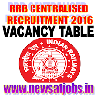 rrb+vacancy+table