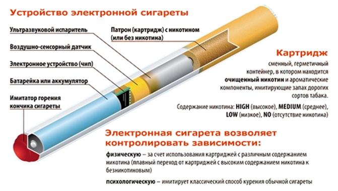 Запрет на продажу электронных сигарет лицам, не достигшим 18 лет, планируется ввести в беларуси
