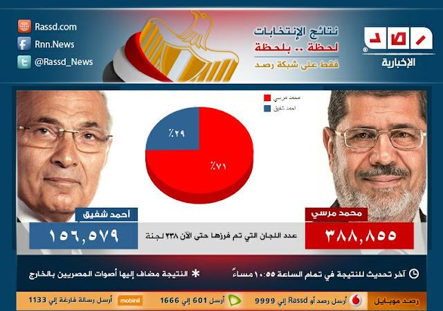 نتيجة الفرز فى انتخابات الرئاسة المصرية