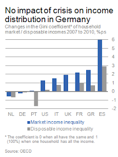 Coeficiente de desigualdad de Gini España