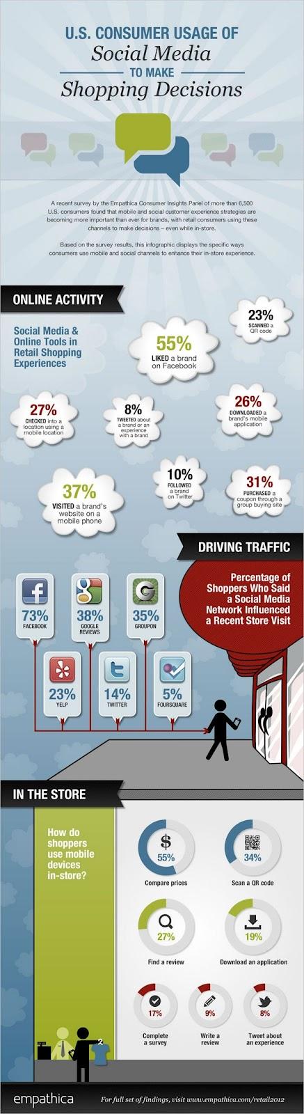 Decizia de achizitie a consumatorilor este influentata de informatiile publicate pe retelele sociale