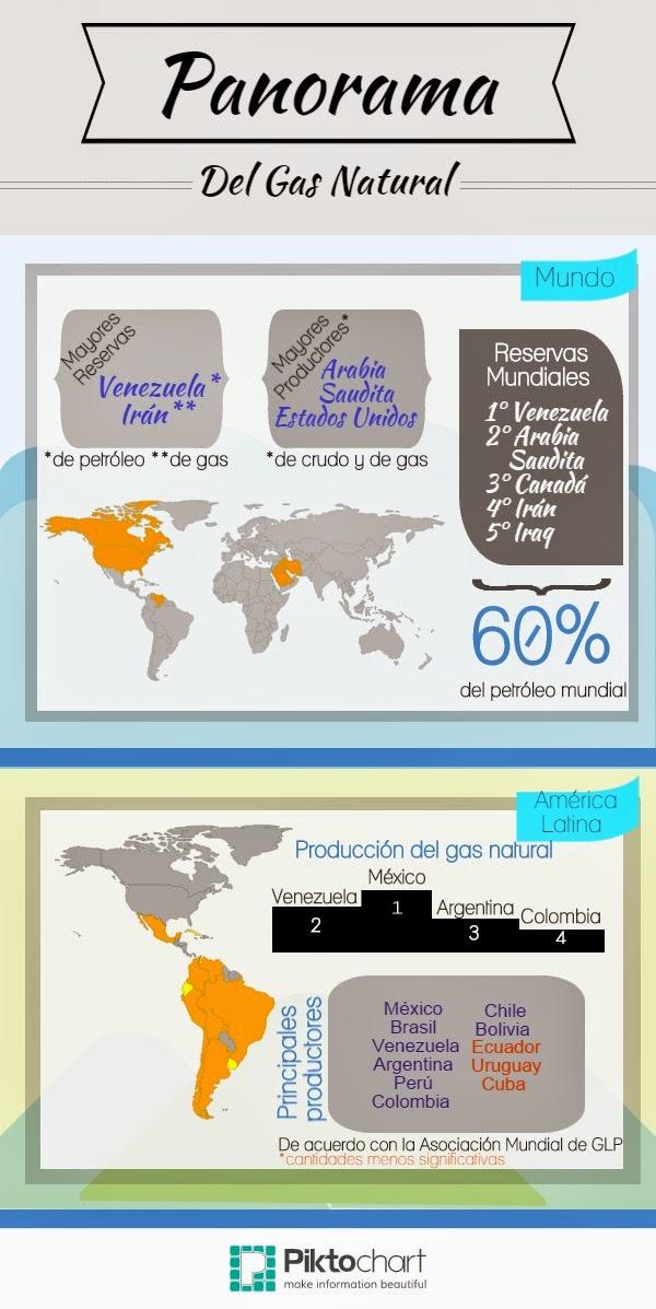Infografías sobre el gas natural