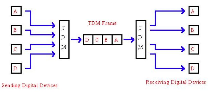 Gordon S Information Communications And Engineering Technologies Blog Digital Multiplexing